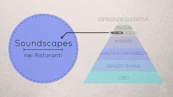 soundscape-ristoranti